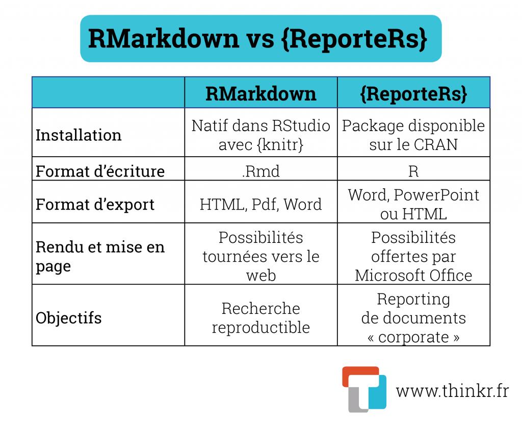 Rmarkdown ou ReporteRs ?