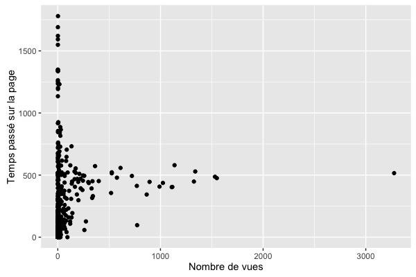 Visualisation avec ggplot2 et RGoogleAnalytics