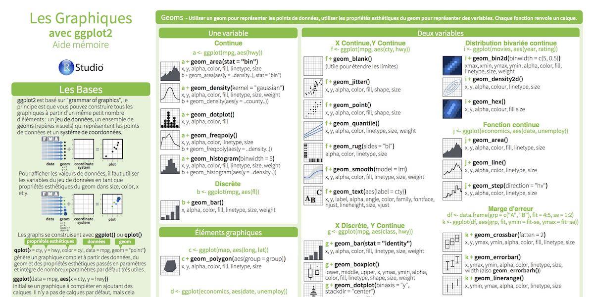 Cheatsheet en français sur ggplot2