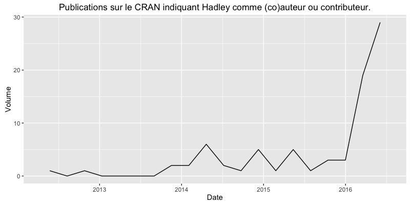 L'Hadleyverse sur le CRAN