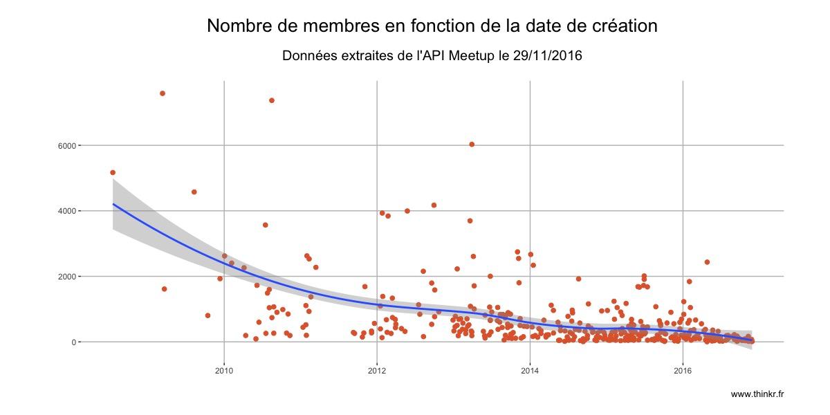 nombre de membres en fonction de la date de création